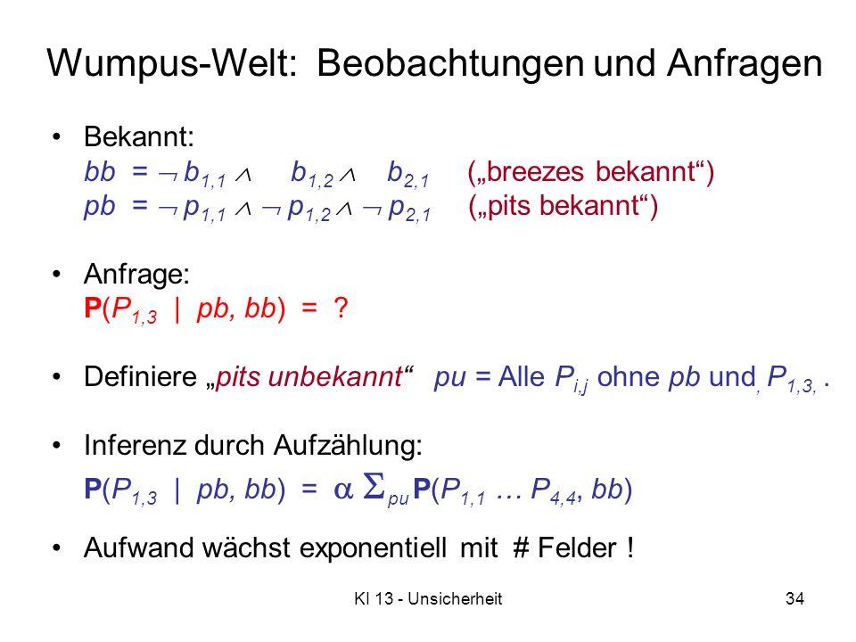KI 13 - Unsicherheit34 Wumpus-Welt: Beobachtungen und Anfragen Bekannt: bb = b 1,1 b 1,2 b 2,1 (breezes bekannt) pb = p 1,1 p 1,2 p 2,1 (pits bekannt) Anfrage: P(P 1,3   pb, bb) = .