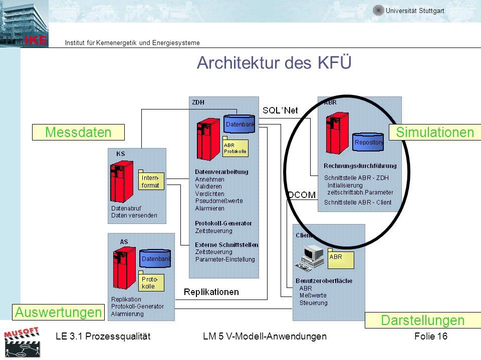 Universität Stuttgart Institut für Kernenergetik und Energiesysteme LE 3.1 ProzessqualitätLM 5 V-Modell-AnwendungenFolie 16 Architektur des KFÜ Messda