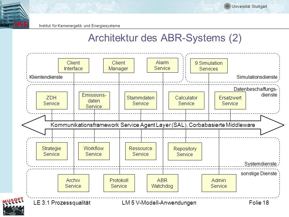 Universität Stuttgart Institut für Kernenergetik und Energiesysteme LE 3.1 ProzessqualitätLM 5 V-Modell-AnwendungenFolie 18 Architektur des ABR-System