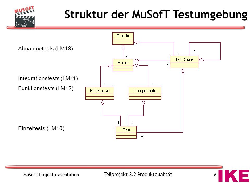 MuSofT-Projektpräsentation Teilprojekt 3.2 Produktqualität 6 Abnahmetests (LM13) Integrationstests (LM11) Funktionstests (LM12) Einzeltests (LM10) Struktur der MuSofT Testumgebung
