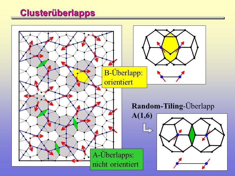 Clusterüberlapps A-Überlapps: nicht orientiert B-Überlapp: orientiert Random-Tiling-Überlapp A(1,6)