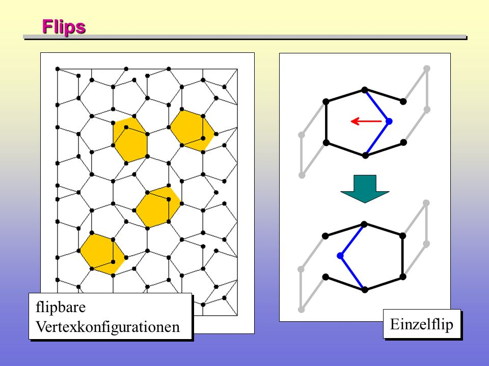 Besetzungswahrscheinlichkeit p für einen einzelnen Zustand x mit Energie E x : Entropic Sampling I Besetzungswahrscheinlichkeit P für die Energie E (alle Zu- stände mit E x = E): Entropie S und Zahl der Zustände mit Energie E x = E: E x F(Ex)F(Ex) E E F(E)F(E) F(E)F(E)