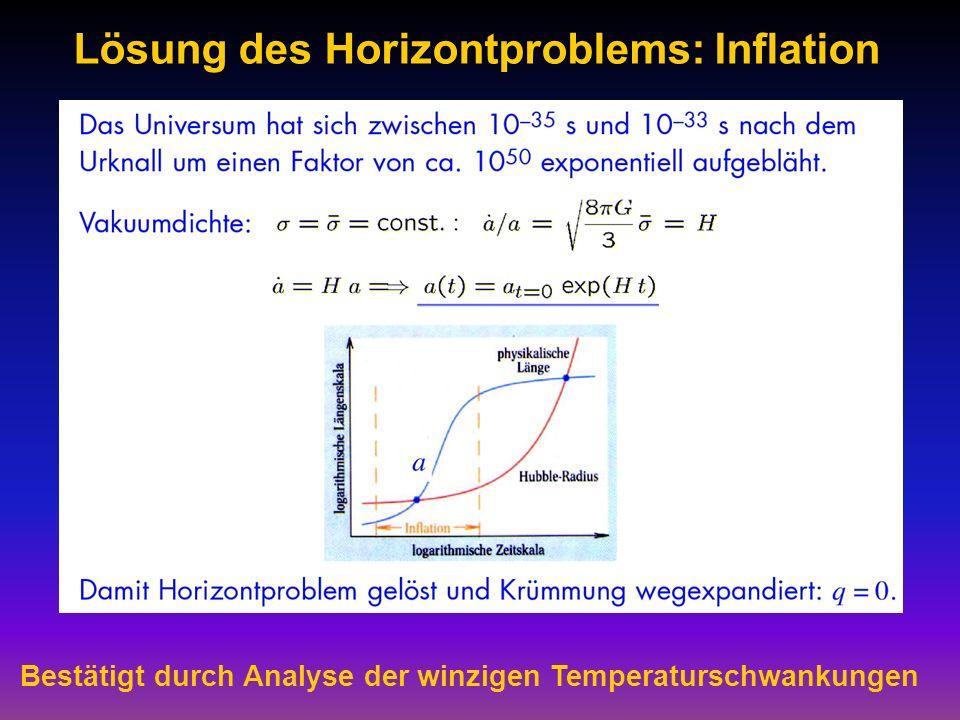 Lösung des Horizontproblems: Inflation Bestätigt durch Analyse der winzigen Temperaturschwankungen