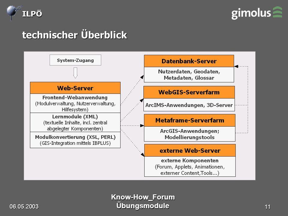 ILPÖ 06.05.2003 Know-How_Forum Übungsmodule 11 technischer Überblick