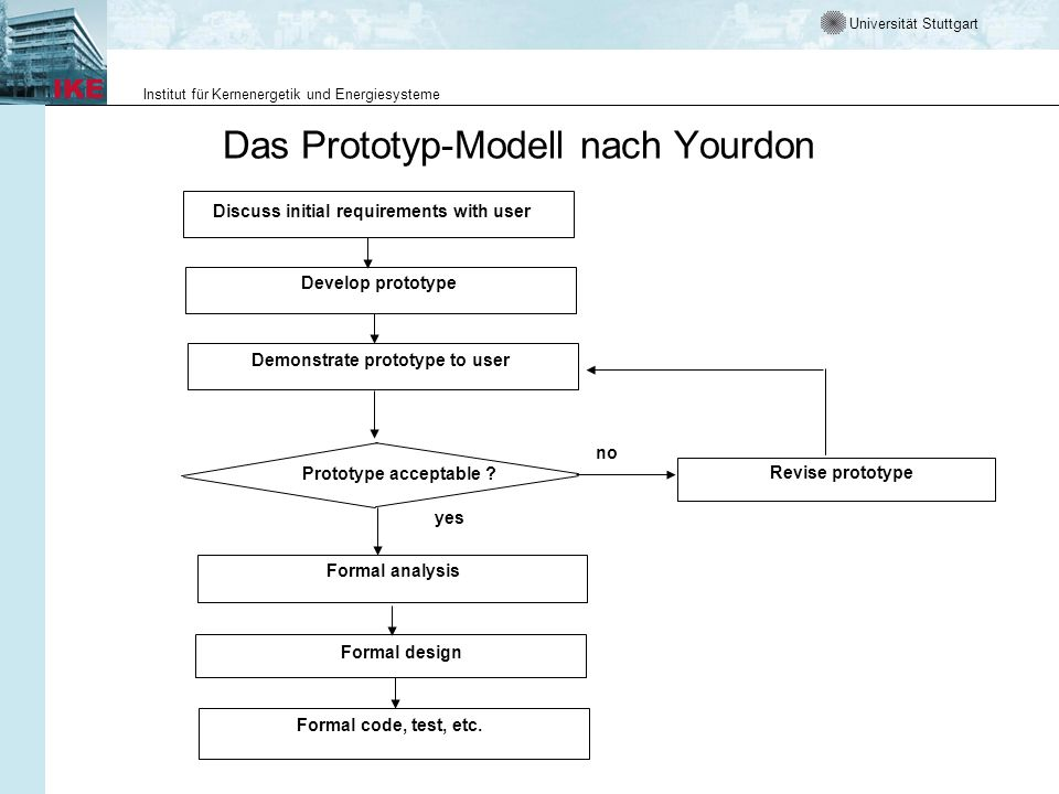 Universität Stuttgart Institut für Kernenergetik und Energiesysteme Das Prototyp-Modell nach Yourdon Discuss initial requirements with user Develop pr