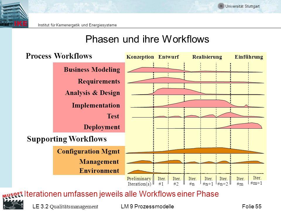 Universität Stuttgart Institut für Kernenergetik und Energiesysteme LE 3.2 Qualitätsmanagement Folie 55LM 9 Prozessmodelle Phasen und ihre Workflows P