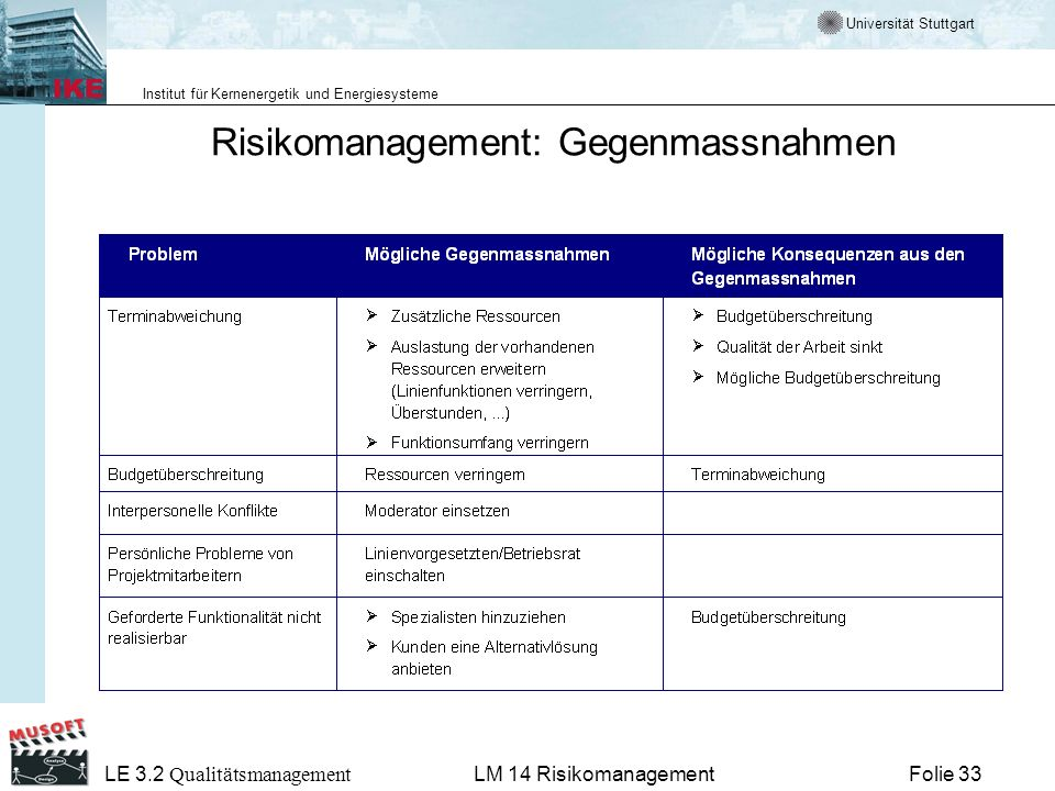 Universität Stuttgart Institut für Kernenergetik und Energiesysteme LE 3.2 Qualitätsmanagement Folie 33LM 14 Risikomanagement Risikomanagement: Gegenm