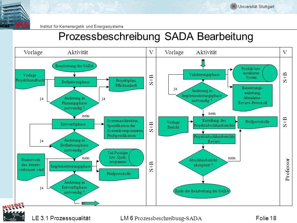 Universität Stuttgart Institut für Kernenergetik und Energiesysteme LE 3.1 ProzessqualitätLM 6 Prozessbeschreibung-SADA Folie 18 Prozessbeschreibung S