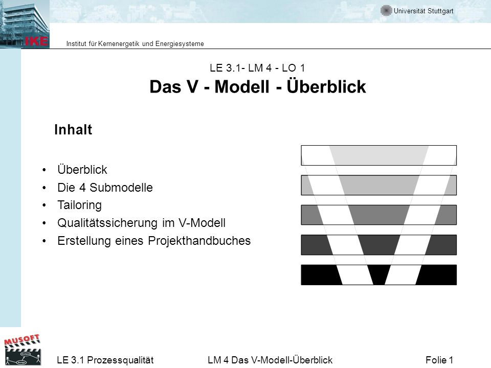 Universität Stuttgart Institut für Kernenergetik und Energiesysteme LE 3.1 ProzessqualitätLM 4 Das V-Modell-ÜberblickFolie 42 Durchführungsrichtlinien Durchführungsrichtlinien umfassen Standards, Richtlinien und Konventionen Vorlagen für Dokumente Struktur der Dateien Beschreibung der Werkzeuge Definition der Basisbegriffe (Glossar)