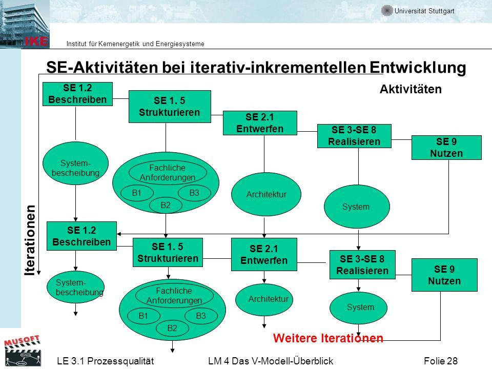 Universität Stuttgart Institut für Kernenergetik und Energiesysteme LE 3.1 ProzessqualitätLM 4 Das V-Modell-ÜberblickFolie 28 SE-Aktivitäten bei itera