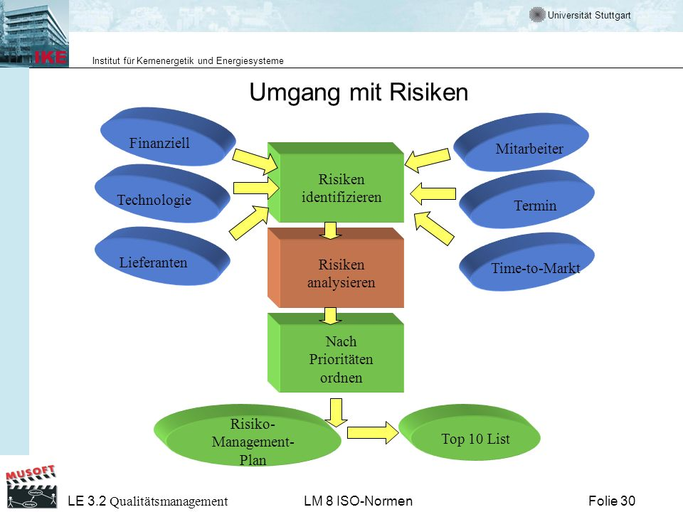 Universität Stuttgart Institut für Kernenergetik und Energiesysteme Folie 30 LE 3.2 Qualitätsmanagement LM 8 ISO-Normen Umgang mit Risiken Risiken ide