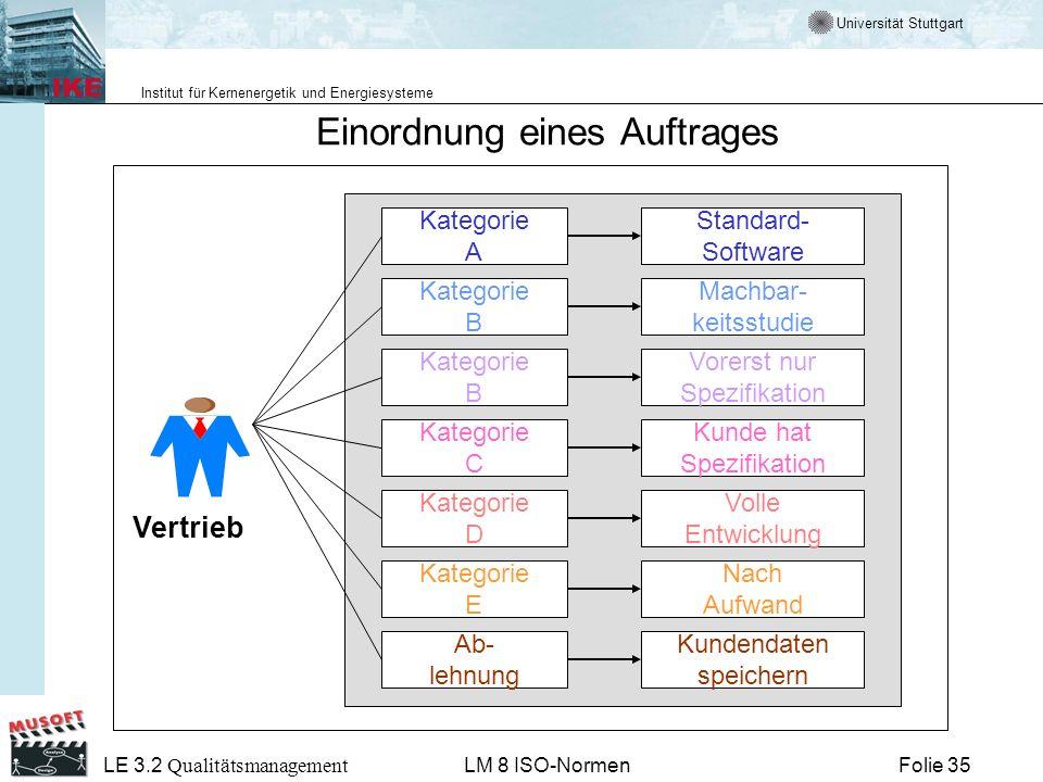 Universität Stuttgart Institut für Kernenergetik und Energiesysteme Folie 35 LE 3.2 Qualitätsmanagement LM 8 ISO-Normen Kategorie A Kategorie B Katego