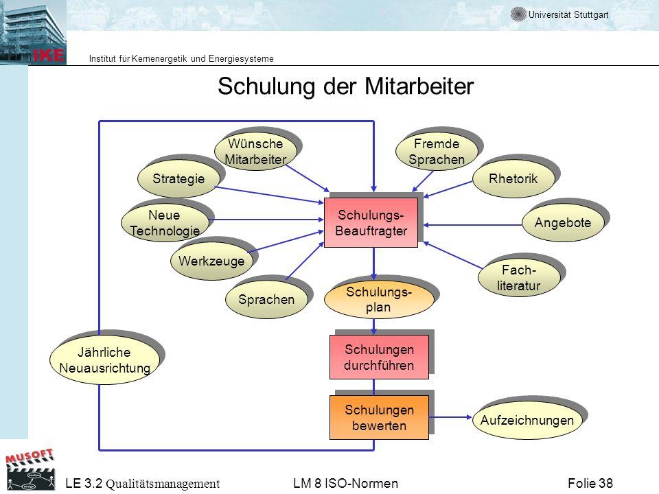 Universität Stuttgart Institut für Kernenergetik und Energiesysteme Folie 38 LE 3.2 Qualitätsmanagement LM 8 ISO-Normen Schulung der Mitarbeiter Schul