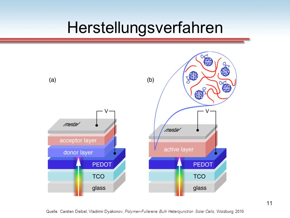 11 Herstellungsverfahren Quelle: Carsten Deibel, Vladimir Dyakonov, Polymer–Fullerene Bulk Heterojunction Solar Cells, Würzburg 2010
