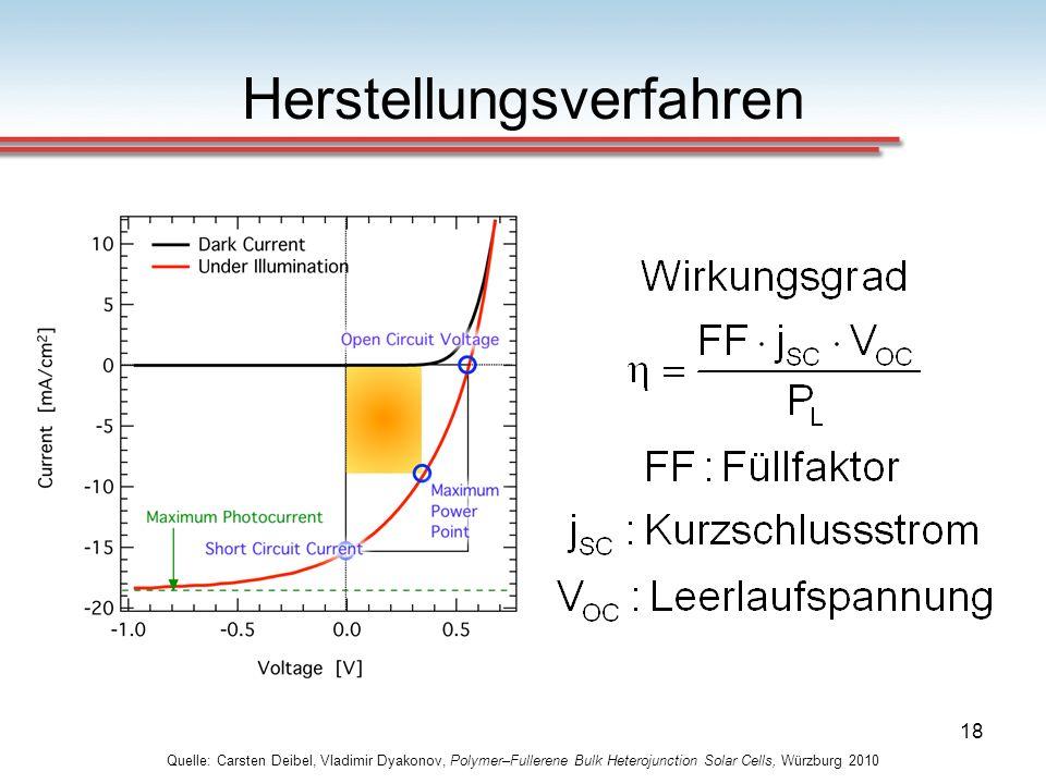 18 Herstellungsverfahren Quelle: Carsten Deibel, Vladimir Dyakonov, Polymer–Fullerene Bulk Heterojunction Solar Cells, Würzburg 2010