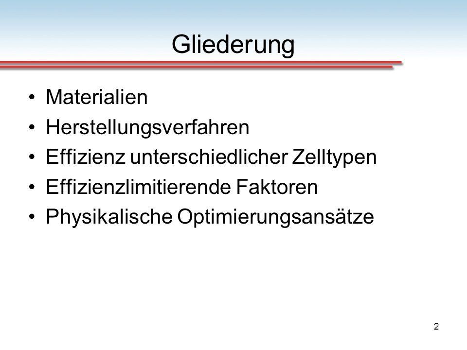 23 Herstellungsverfahren Quelle: http://www.solarserver.de/solarmagazin/artikelmaerz2006.html Kosten/Energiebilanz Kosten Si-Zellen Herstellungsenergie nach ca.