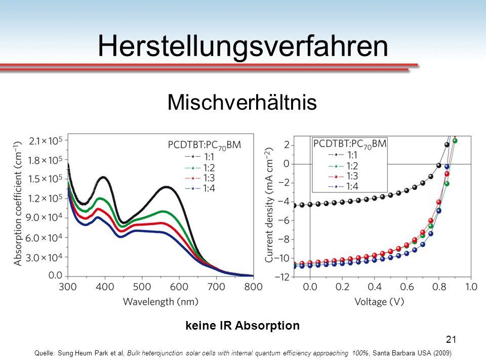 21 Herstellungsverfahren Quelle: Sung Heum Park et al, Bulk heterojunction solar cells with internal quantum efficiency approaching 100%, Santa Barbar