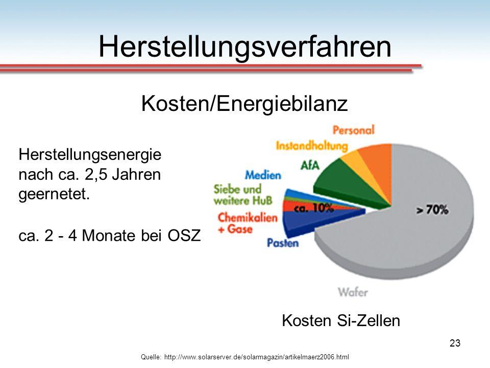 23 Herstellungsverfahren Quelle: http://www.solarserver.de/solarmagazin/artikelmaerz2006.html Kosten/Energiebilanz Kosten Si-Zellen Herstellungsenergi