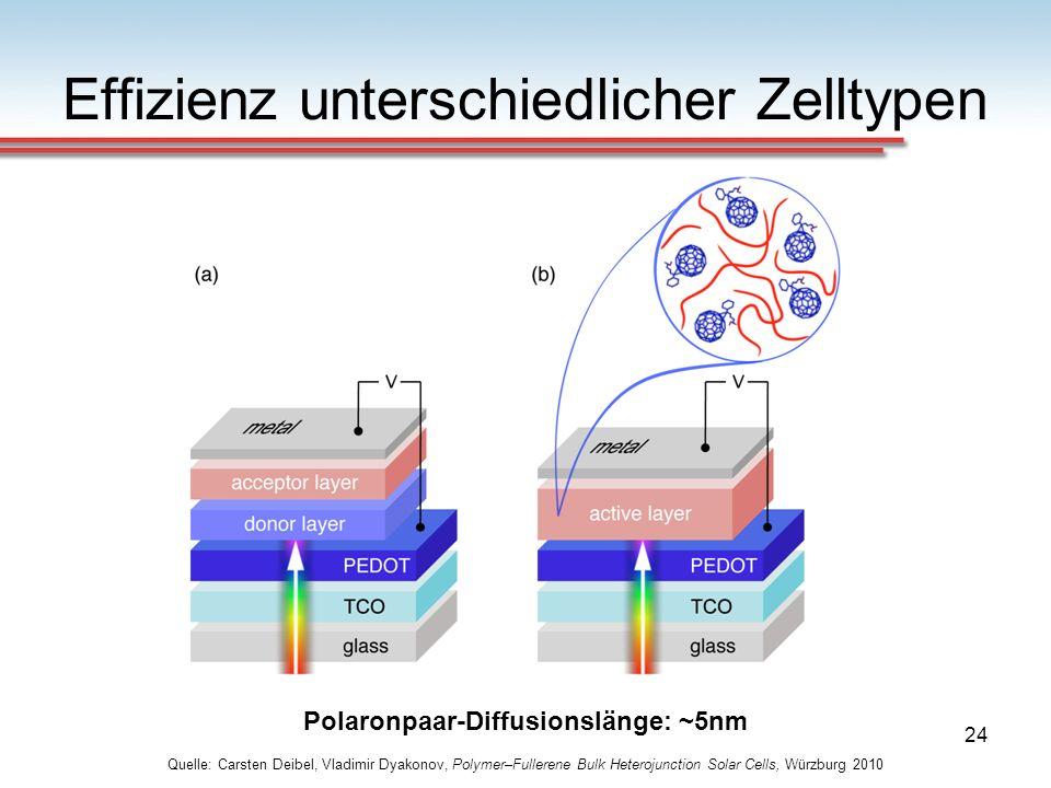 24 Effizienz unterschiedlicher Zelltypen Quelle: Carsten Deibel, Vladimir Dyakonov, Polymer–Fullerene Bulk Heterojunction Solar Cells, Würzburg 2010 P