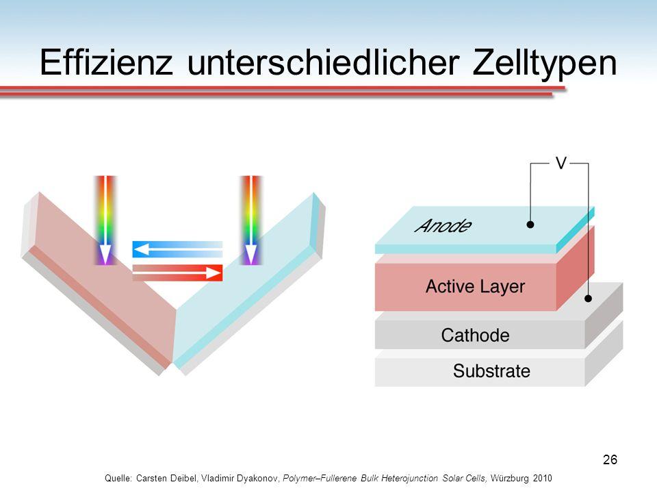 26 Effizienz unterschiedlicher Zelltypen Quelle: Carsten Deibel, Vladimir Dyakonov, Polymer–Fullerene Bulk Heterojunction Solar Cells, Würzburg 2010