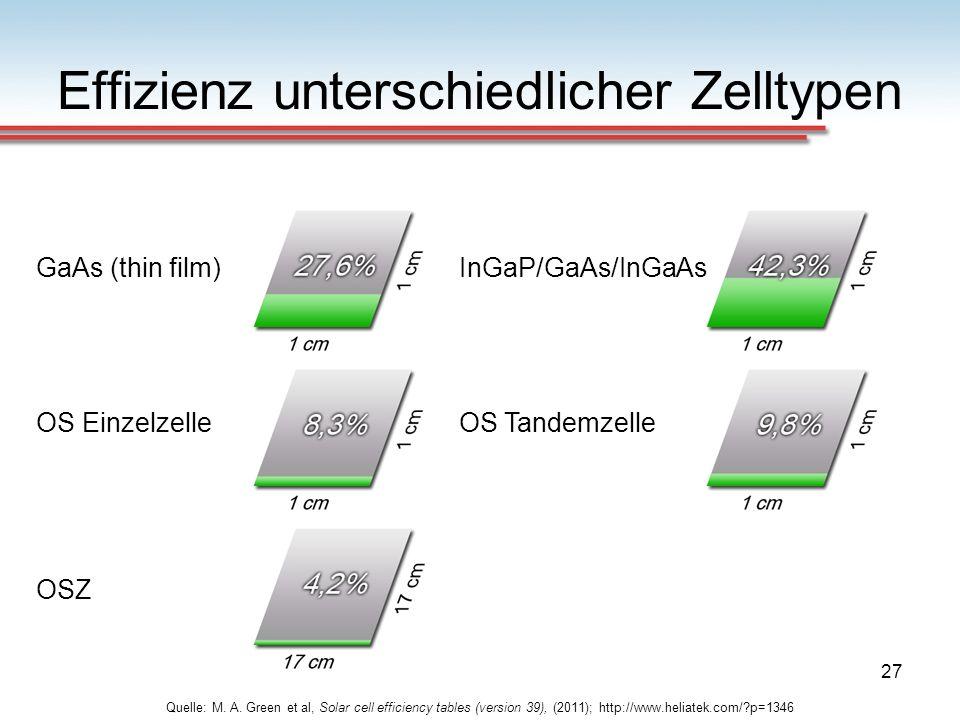 27 Effizienz unterschiedlicher Zelltypen Quelle: M. A. Green et al, Solar cell efficiency tables (version 39), (2011); http://www.heliatek.com/?p=1346