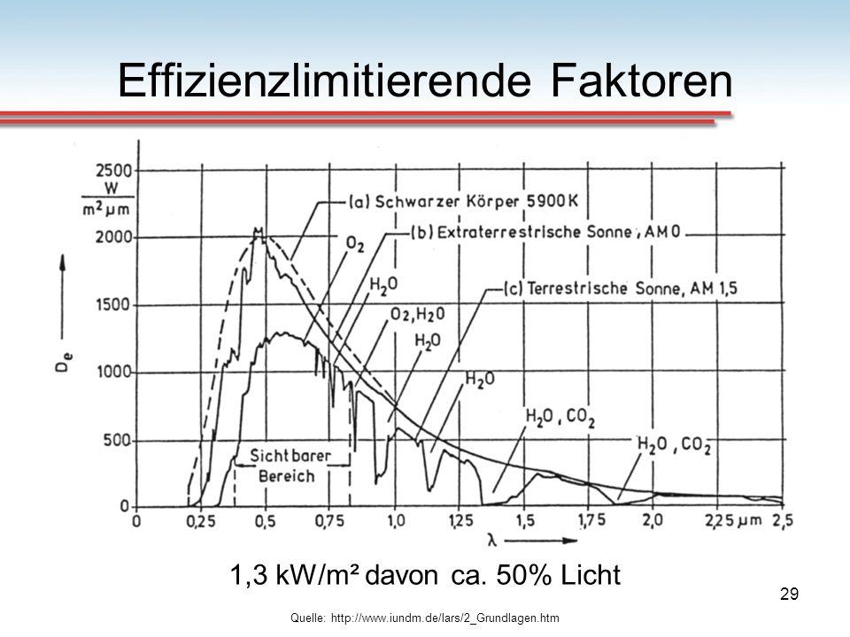 29 Effizienzlimitierende Faktoren Quelle: http://www.iundm.de/lars/2_Grundlagen.htm 1,3 kW/m² davon ca. 50% Licht
