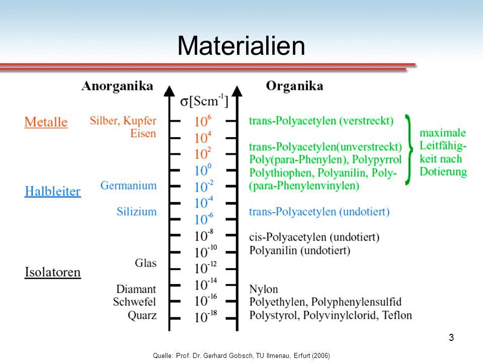 4 Materialien Löslichkeit Verfügbarkeit keine Hochtemperaturprozesse keine Vakuumprozesse Recyclebar höhere Absorptionskoeffizienten geringere Absorptionsbandbreite
