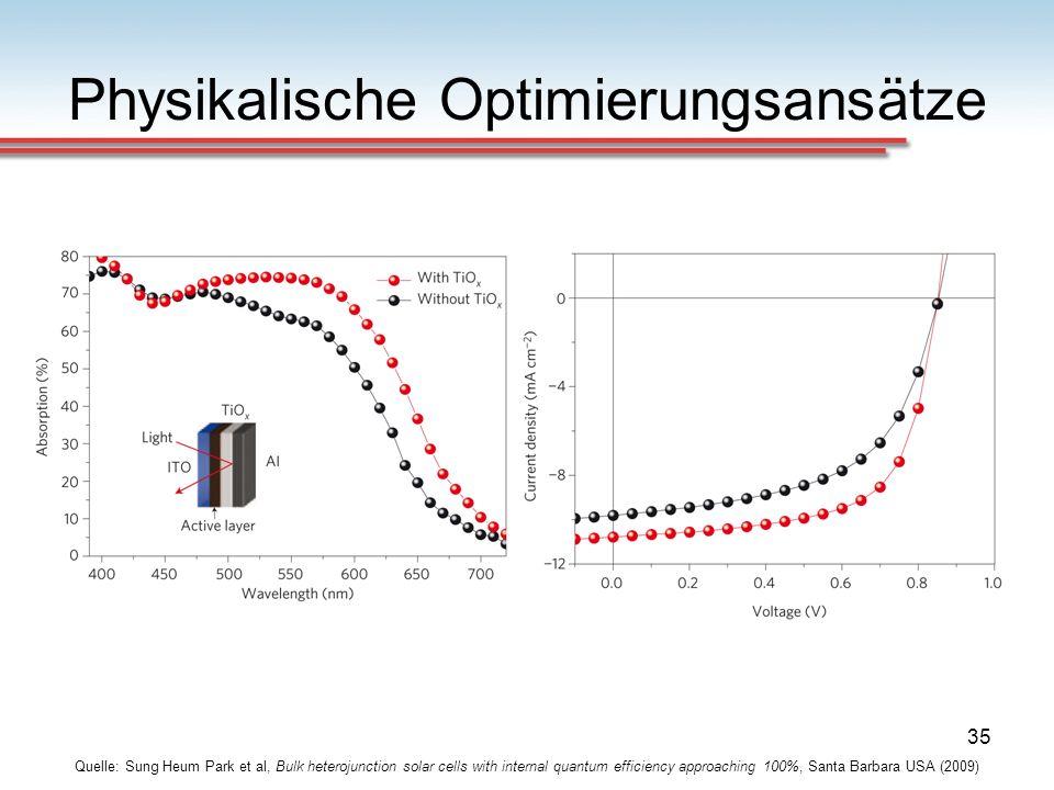 35 Physikalische Optimierungsansätze Quelle: Sung Heum Park et al, Bulk heterojunction solar cells with internal quantum efficiency approaching 100%,