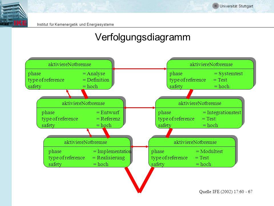 Universität Stuttgart Institut für Kernenergetik und Energiesysteme Verfolgungsdiagramm Quelle IFE (2002) 17:60 - 67 aktiviereNotbremse phase= Analyse