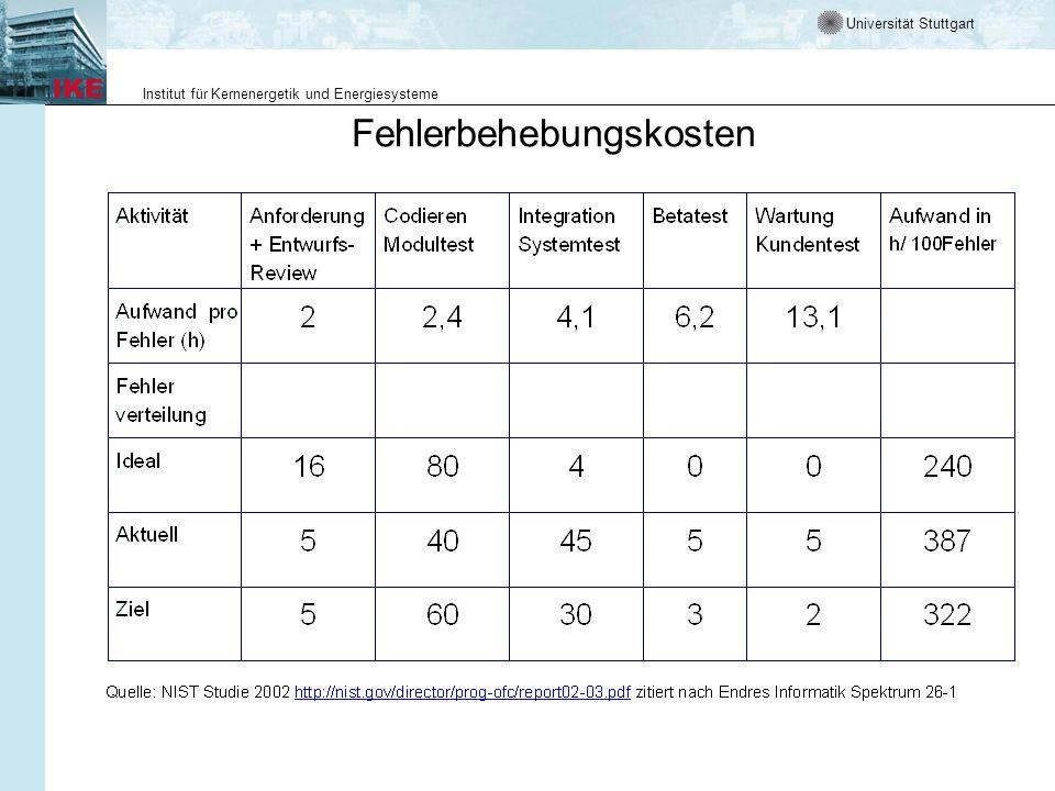 Universität Stuttgart Institut für Kernenergetik und Energiesysteme Wieviel Fehler erwarten wir Antwort 1 das lehrt die Erfahrung mit einem konkreten Programmierteam Antwort 2 empirische Formel in Abhängigkeit der Lines of Code (LOC)