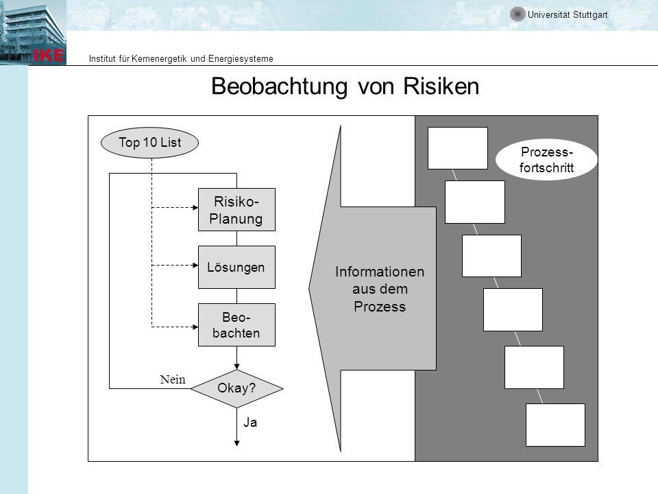 Universität Stuttgart Institut für Kernenergetik und Energiesysteme Top 10 List Informationen aus dem Prozess Okay? Lösungen Beo- bachten Ja Risiko- P