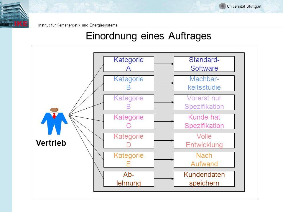 Universität Stuttgart Institut für Kernenergetik und Energiesysteme Kategorie A Kategorie B Kategorie B Kategorie C Kategorie D Kategorie E Ab- lehnun