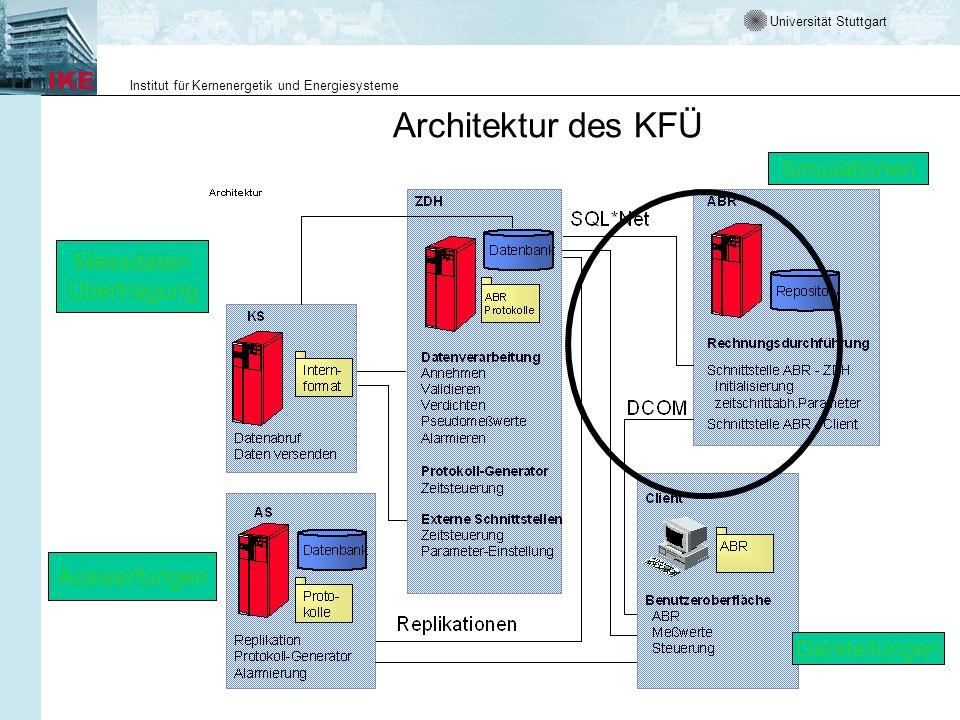Universität Stuttgart Institut für Kernenergetik und Energiesysteme Architektur des KFÜ Messdaten Übertragung Darstellungen Auswertungen Simulationen
