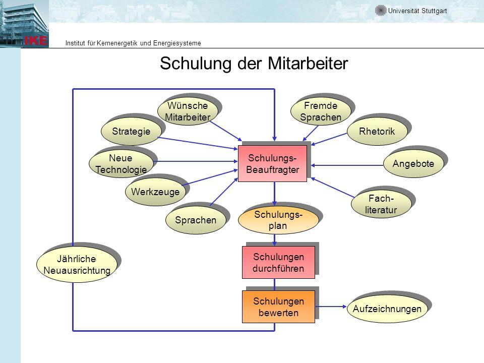Universität Stuttgart Institut für Kernenergetik und Energiesysteme Schulung der Mitarbeiter Schulungs- Beauftragter Schulungs- Beauftragter Fremde Sp