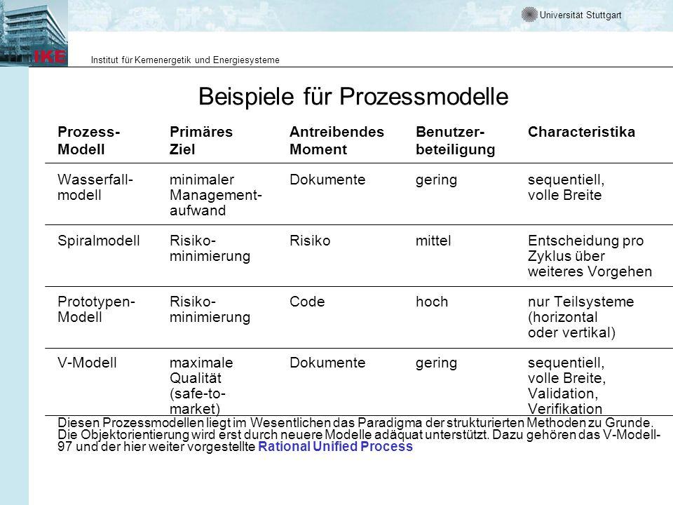 Universität Stuttgart Institut für Kernenergetik und Energiesysteme Beispiele für Prozessmodelle Prozess-PrimäresAntreibendesBenutzer-Characteristika ModellZielMomentbeteiligung Wasserfall-minimalerDokumentegeringsequentiell, modellManagement-volle Breite aufwand SpiralmodellRisiko-RisikomittelEntscheidung pro minimierungZyklus über weiteres Vorgehen Prototypen-Risiko-Codehochnur Teilsysteme Modellminimierung(horizontal oder vertikal) V-ModellmaximaleDokumentegeringsequentiell, Qualitätvolle Breite, (safe-to-Validation, market)Verifikation Diesen Prozessmodellen liegt im Wesentlichen das Paradigma der strukturierten Methoden zu Grunde.