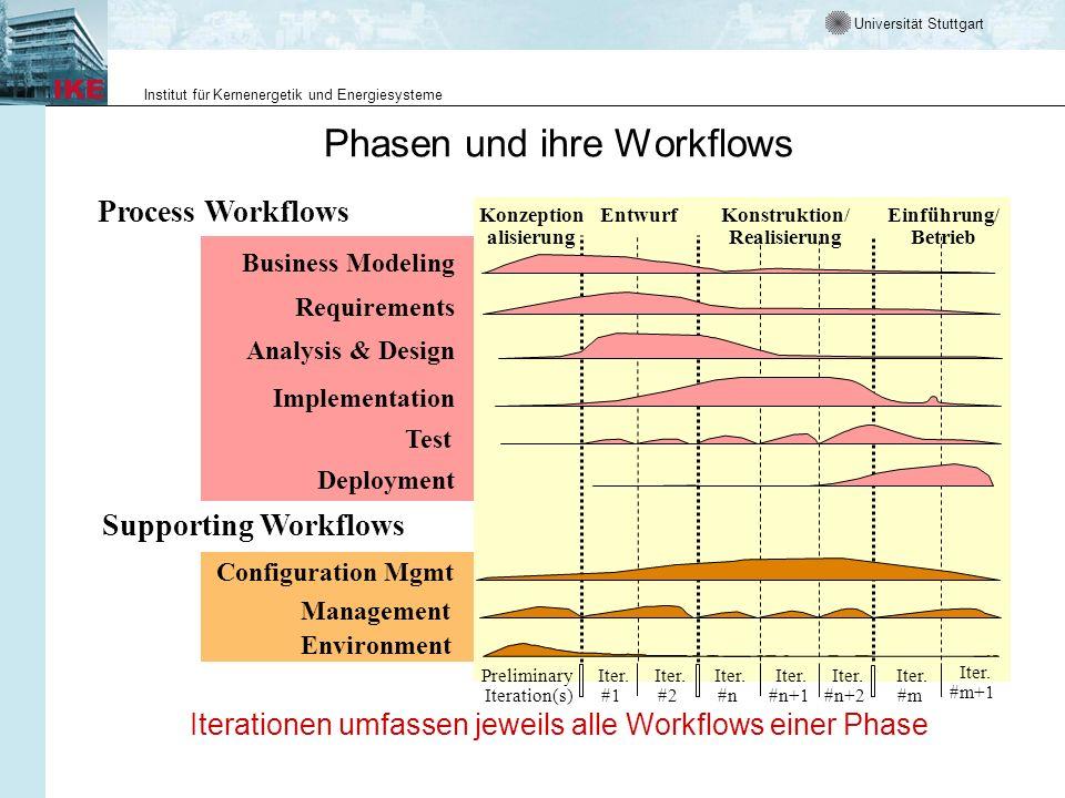 Universität Stuttgart Institut für Kernenergetik und Energiesysteme Phasen und ihre Workflows Process Workflows Supporting Workflows Management Enviro