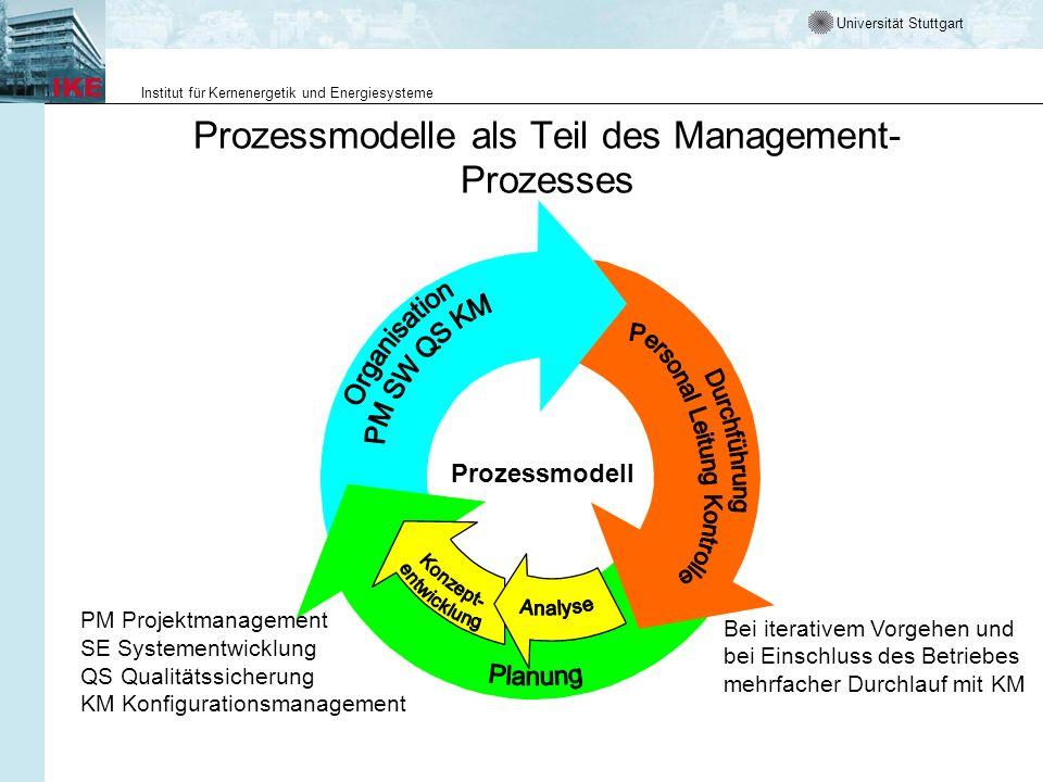 Universität Stuttgart Institut für Kernenergetik und Energiesysteme Prozessmodelle als Teil des Management- Prozesses Prozessmodell Bei iterativem Vor