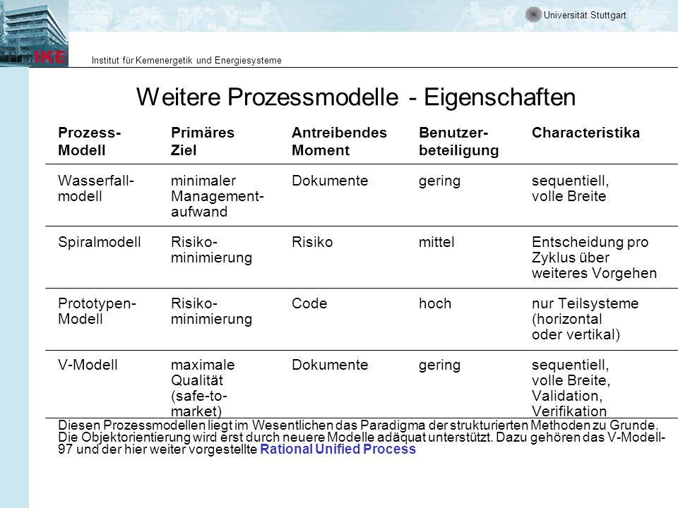 Universität Stuttgart Institut für Kernenergetik und Energiesysteme Weitere Prozessmodelle - Eigenschaften Prozess-PrimäresAntreibendesBenutzer-Charac