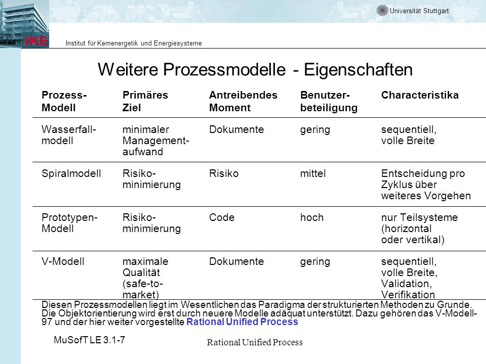 Universität Stuttgart Institut für Kernenergetik und Energiesysteme MuSofT LE 3.1-7 Rational Unified Process Iterative-Inkrementelle Vorgehensmodelle (1) Anforderungen sind unvollständig wichtige Erkenntnisse werden erst im Laufe des Projektes gewonnen Analyse Design Kodierung Test Iteration 1 Iteration 2 Iteration N Annahmen: