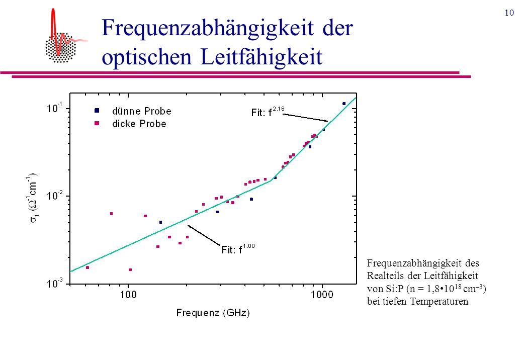 10 Frequenzabhängigkeit der optischen Leitfähigkeit Frequenzabhängigkeit des Realteils der Leitfähigkeit von Si:P (n = 1,810 18 cm –3 ) bei tiefen Temperaturen