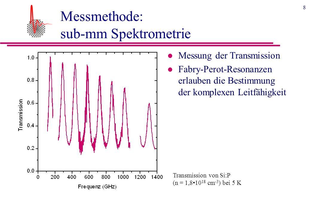 8 Messmethode: sub-mm Spektrometrie l Messung der Transmission l Fabry-Perot-Resonanzen erlauben die Bestimmung der komplexen Leitfähigkeit Transmission von Si:P (n = 1,810 18 cm -3 ) bei 5 K