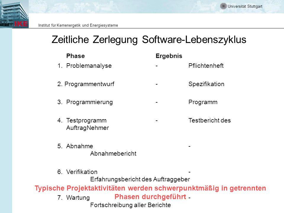 Universität Stuttgart Institut für Kernenergetik und Energiesysteme Zeitliche Zerlegung Software-Lebenszyklus PhaseErgebnis 1.Problemanalyse-Pflichten