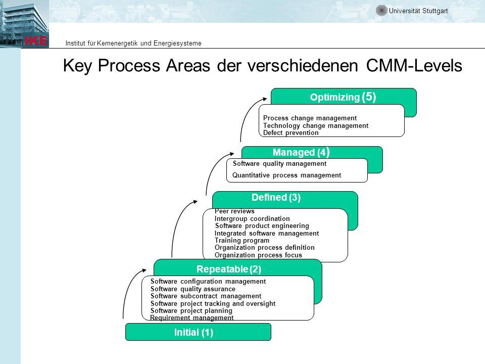 Universität Stuttgart Institut für Kernenergetik und Energiesysteme Key Process Areas der verschiedenen CMM-Levels Optimizing (5) Process change manag