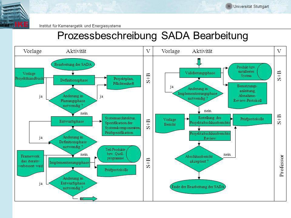 Universität Stuttgart Institut für Kernenergetik und Energiesysteme Prozessbeschreibung SADA Bearbeitung Definitionsphase Änderung in Planungsphase notwendig .