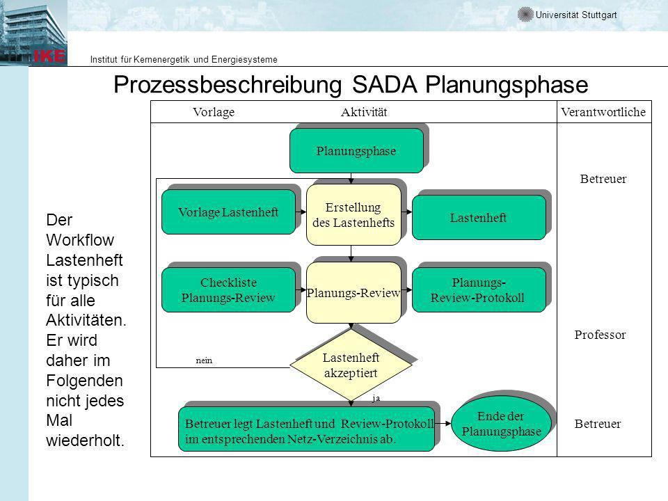 Universität Stuttgart Institut für Kernenergetik und Energiesysteme Prozessbeschreibung SADA Planungsphase Der Workflow Lastenheft ist typisch für alle Aktivitäten.