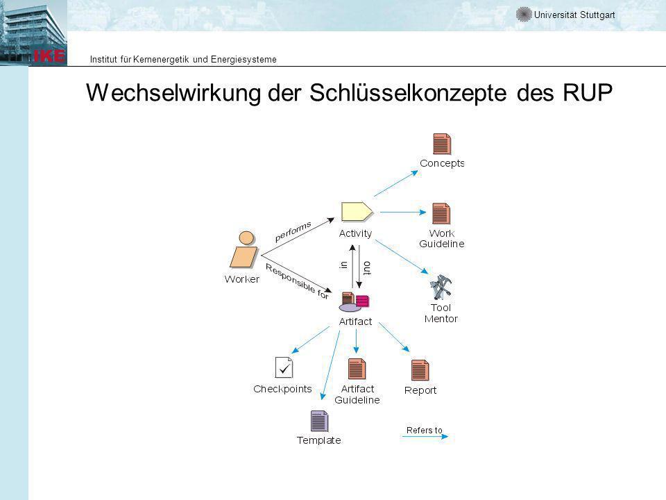Universität Stuttgart Institut für Kernenergetik und Energiesysteme Wechselwirkung der Schlüsselkonzepte des RUP