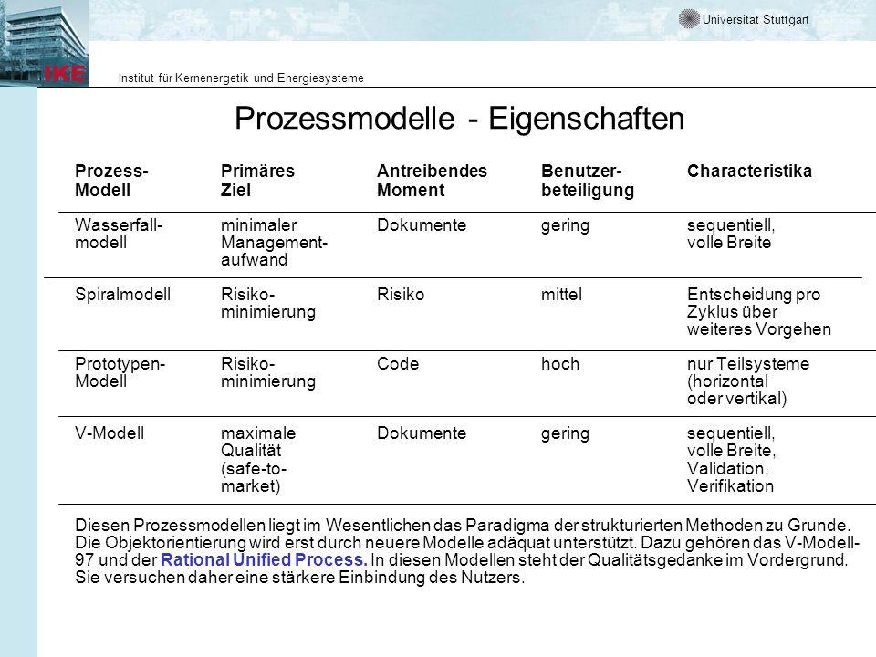 Universität Stuttgart Institut für Kernenergetik und Energiesysteme Prozessmodelle - Eigenschaften Prozess-PrimäresAntreibendesBenutzer-Characteristik