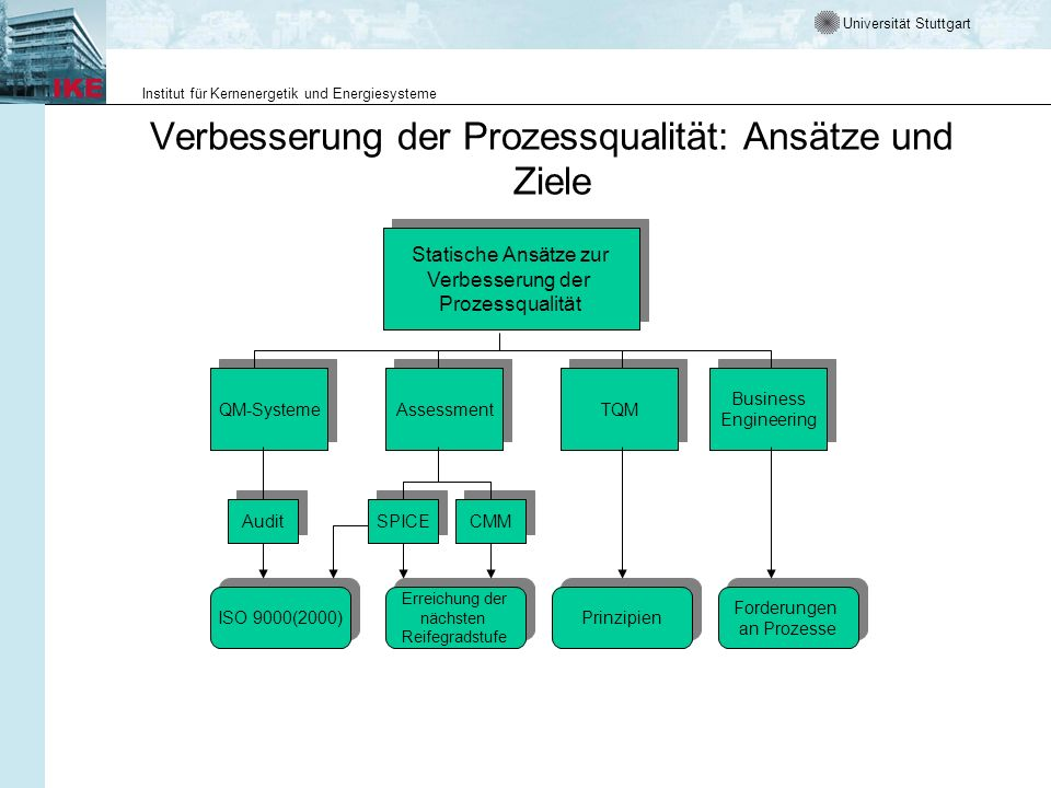 Universität Stuttgart Institut für Kernenergetik und Energiesysteme Verbesserung der Prozessqualität: Ansätze und Ziele QM-Systeme Assessment Statisch