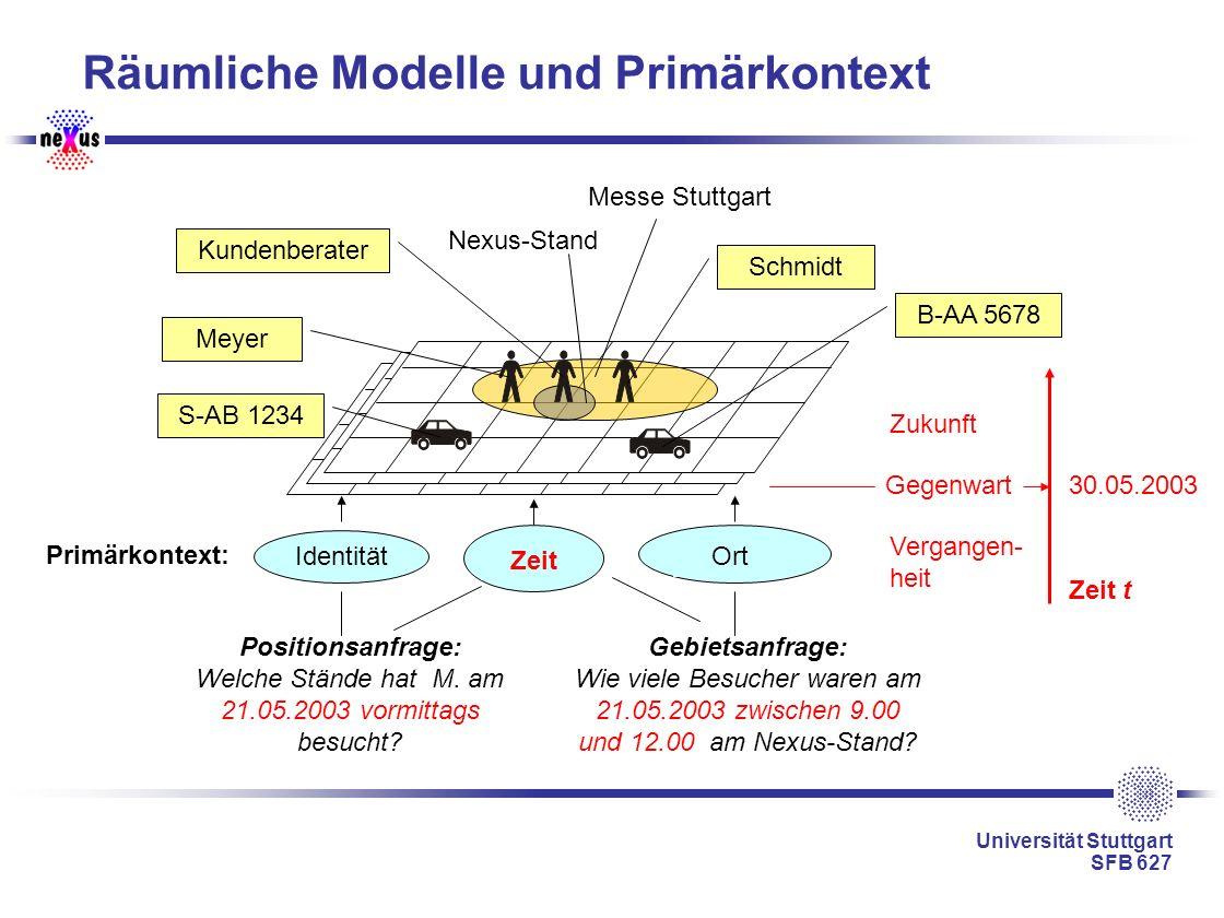 Universität Stuttgart SFB 627 Räumliche Modelle und Primärkontext Positionsanfrage: Welche Stände hat M. am 21.05.2003 vormittags besucht? Identität P