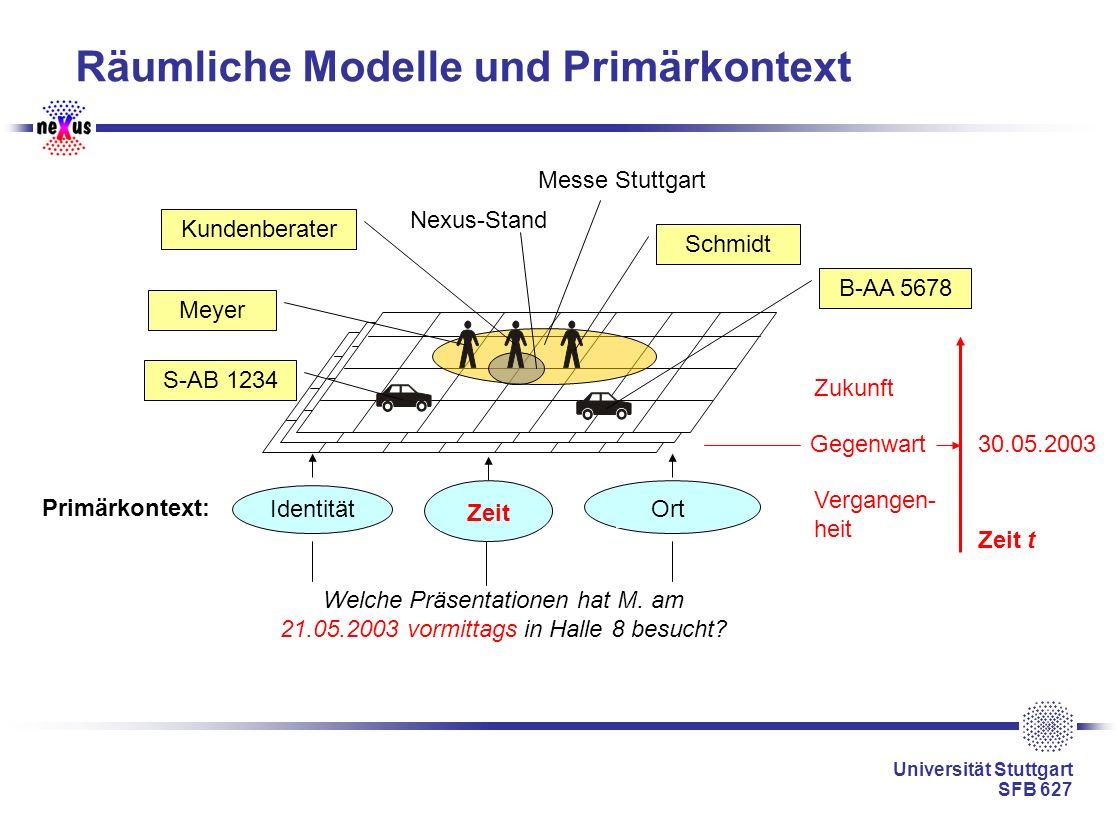 Universität Stuttgart SFB 627 Räumliche Modelle und Primärkontext Identität Primärkontext: Welche Präsentationen hat M. am 21.05.2003 vormittags in Ha